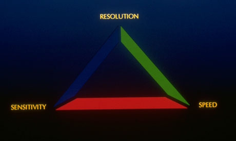 Speed-Resolution-Sensitivity Triangle